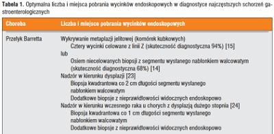 <span>Jeden byle jak pobrany wyszczypek nie wystarczy – endoskopist(k)a niestety musi się chwilę poznęcać;</span>https://pl.wikipedia.org/wiki/Linia_z%C4%99bata