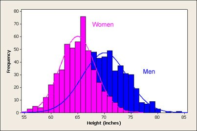 Rozkład normalny wzrostu dla mężczyzn i kobiet