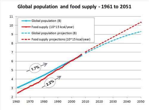 Przewidywany wzrost populacji świata i wzrost produkcji żywności.Źródło: Taste of sustainability