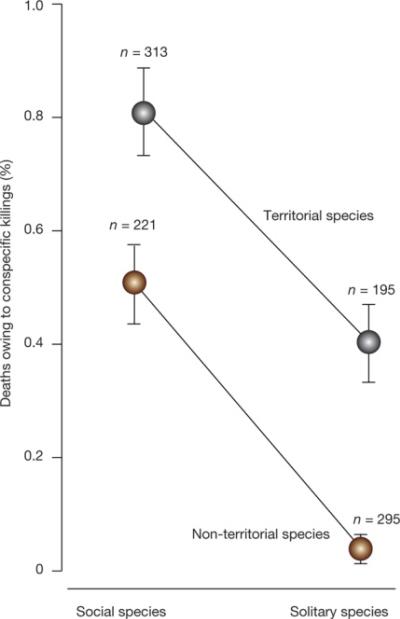 (Z artykułu): Wykres pokazuje poziomy zabójczej agresji w grupach, z poprawką na filogenezę, (średnia ±błąd standardowy średniej) i liczbę gatunków ssaków zawartych w każdej grupie. Użyliśmy filogenetycznego uogólnionego modelu liniowego (PGLS), by sprawdzić efekt terytorialności (tak lub nie) i zachowania społecznego (społeczny lub samotniczy) na zabójczą agresję. Poziom zabójczej agresji był wyższy u gatunków społecznych i terytorialnych (PGLS, P<0.05 we wszystkich wypadkach i filogenezach ssaków; Rozszerzona tabela danych 1), bez interakcji między tymi dwoma terminami (Rozszerzona tabela danych 1).