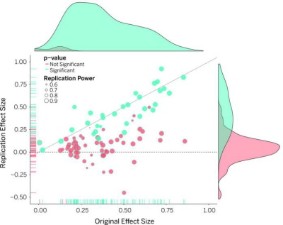 (From the paper): Original study effect size versus replication effect size (correlation coefficients). Diagonal line represents replication effect size equal to original effect size. Dotted line represents replication effect size of 0. Points below the dotted line were effects in the opposite direction of the original. Density plots are separated by significant (blue) and nonsignificant (red) effects.