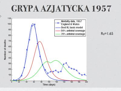 Narysunku tym pojawiają się kabalistyczne kolorowe krzywe mówiące oporównaniu danych epidemiologicznych zjakimiś modelami orożnych stopniach wprowadzenia szczepień. Pojawia się też liczba oznaczona symbolemR0=1.65.Co totakiego?