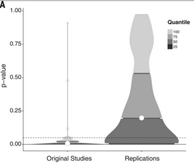 Density plots of original and replication P values and effect sizes. P values.