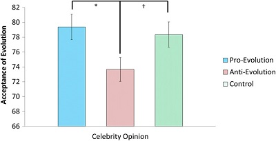 <span>(From paper) Figure 2. Mean differences in acceptance of evolution scores across opinion (pro-evolution, anti-evolution, and control) purveyed by a male celebrity among a community sample. †p < .01. *p < .05. **p < .01. ***p < .001.</span>