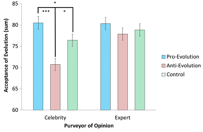 (From paper) Figure 1. Mean differences in acceptance of evolution scores across opinion (proevolution, anti-evolution, and control) and purveyor (celebrity, expert) conditions. †p < .01. *p < .05. **p < .01. ***p < .001.