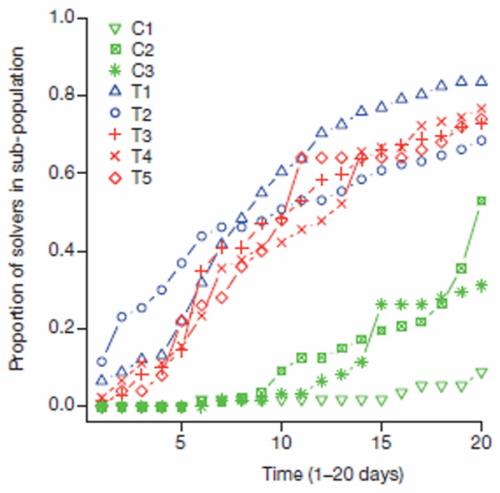 Odsetek ptaków z różnych populacji, które rozwiązały łamigłówkę. Czerwone i niebieskie linie są grupami ptaków, które nauczyły się używać odpowiednio drzwiczek czerwonych i niebieskich. Zielone linie to grupy bez treningu. Źródło: Aplin et al, 2014. Nature.