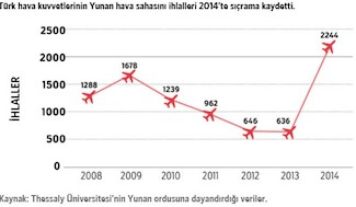 Numbers of violations of Greek airspace by Turkish planes show a sharp increase in 2014