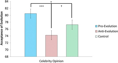 (From paper): Mean differences in acceptance of evolution scores across opinion (pro-evolution, anti-evolution, and control) purveyed by a female celebrity. p < .01. *p < .05. **p < .01. ***p < .001.