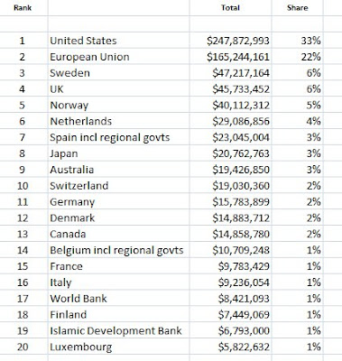 (Tabela największych donatorów za rok 2012 znajduje się tutaj.)