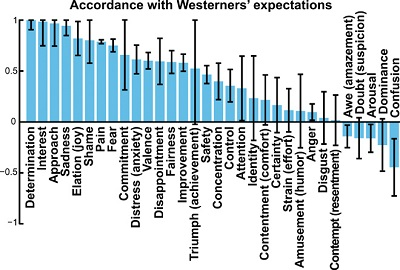 <span>(from paper): Fig. 2 Accordance between emotions perceived in sculptures' isolated face depictions and Western expectations for the emotions that unfold in eight portrayed contexts. To calculate the accordance between sculptures' expressions and Westerners' expectations, we correlated the participants' average judgments of the emotions and affective features associated with each isolated face and each context across the eight contexts and divided by the maximum attainable correlation given sampling error (see Materials and Methods). Correlations are generally positive, indicating that facial muscle configurations portrayed in ancient American sculptures align, in terms of the emotions they communicate to Westerners, with Western participants' expectations for the emotions that unfold in different contexts. Error bars represent SEs. Here, we excluded 10 emotions and 1 affective feature used seldom enough that <1/3 of the covariance in judgments was explainable, as a result of which SEs were very large.</span>